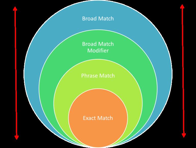 A Brief Explanation of Exact vs. Phrase vs. Broad Keywords